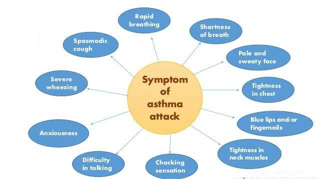 Symptoms-of-an-asthma-attack